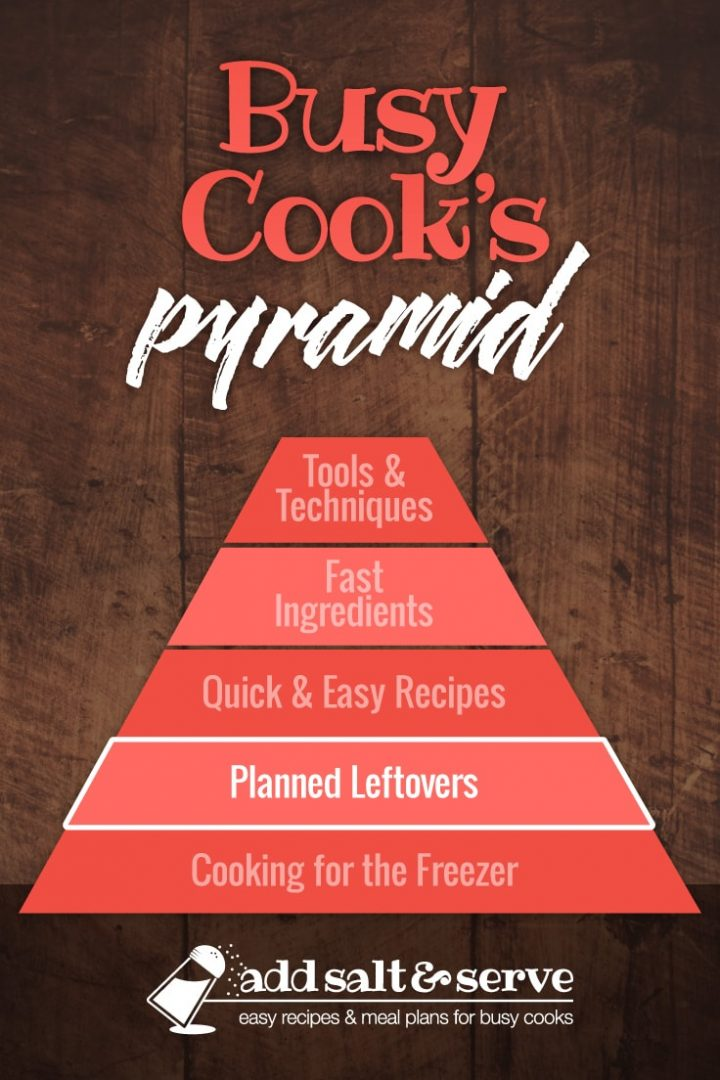 Pyramid graphic titled Busy Cook's Pyramid with levels starting at bottom: Cooking for the Freezer, Planned Leftovers (highlighted), Quick & Easy Recipes, Fast Ingredients, Tools & Techniques (Add Salt & Serve)