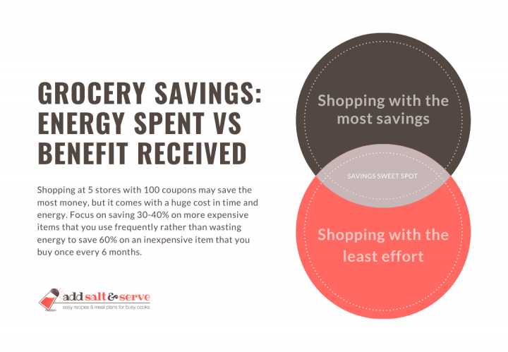 Venn diagram with Shopping with the most savings and Shopping with the least effort in circles and savings sweet spot at the intersection; text: Grocery Savings: Shopping at 5 stores with 100 coupons may save the most money, but it comes with a huge cost in time and energy. Focus on saving 30-40% on more expensive items that you use frequently rather than wasting energy to save 60% on an inexpensive item that you buy once every 6 months.